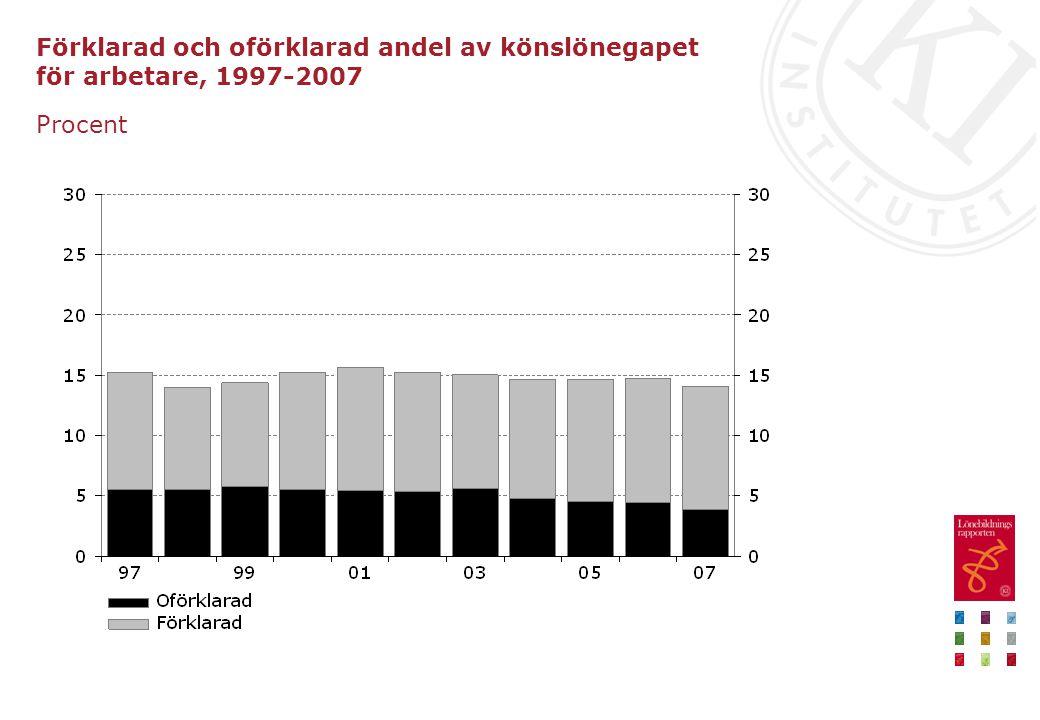Förklarad och oförklarad andel av könslönegapet för arbetare, 1997-2007 Procent