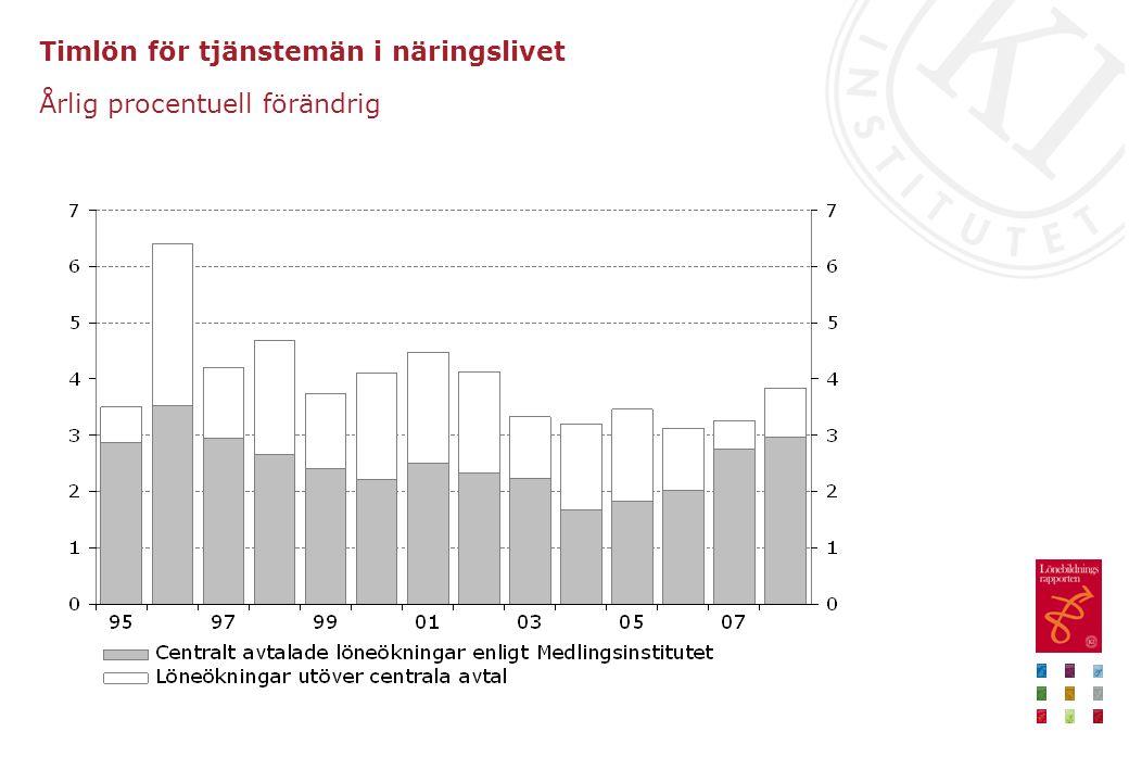 Timlön för tjänstemän i näringslivet Årlig procentuell förändrig