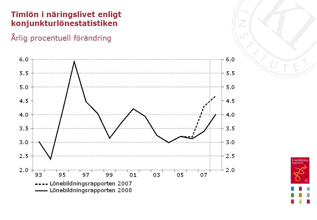 Timlön i näringslivet enligt konjunkturlönestatistiken Årlig procentuell förändring