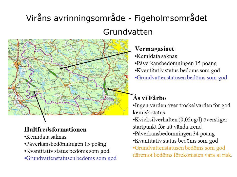 Viråns avrinningsområde - Figeholmsområdet Ås vi Fårbo Ingen värden över tröskelvärden för god kemisk status Kvicksilverhalten (0,05ug/l) överstiger startpunkt för att vända trend Påverkansbedömningen 34 poäng Kvantitativ status bedöms som god Grundvattenstatusen bedöms som god däremot bedöms förekomsten vara at risk.