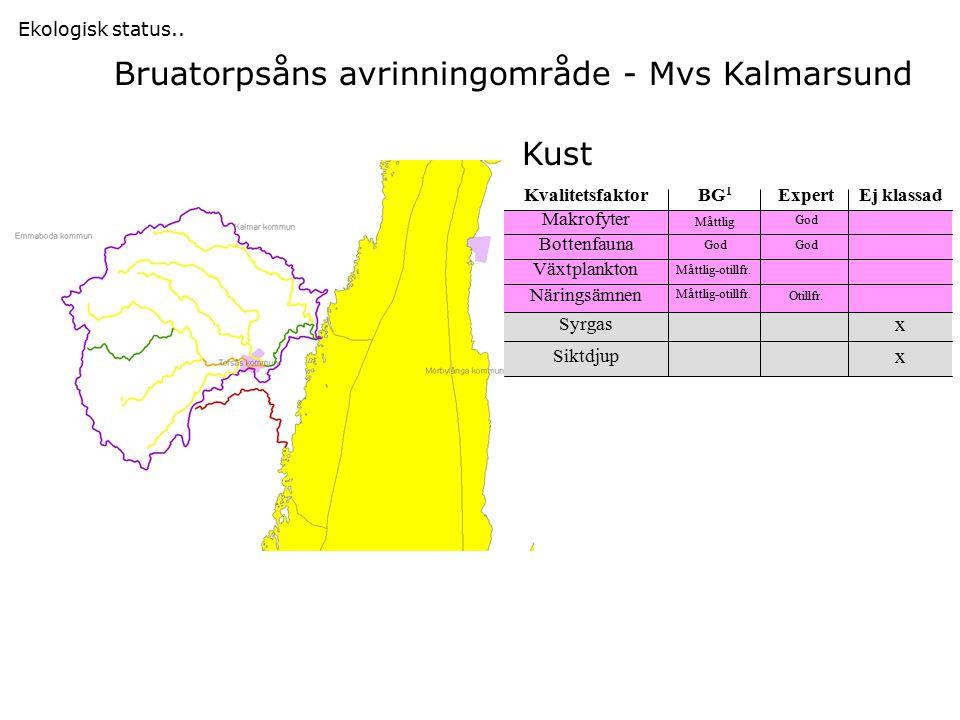 Bruatorpsåns avrinningområde - Mvs Kalmarsund Ekologisk status..
