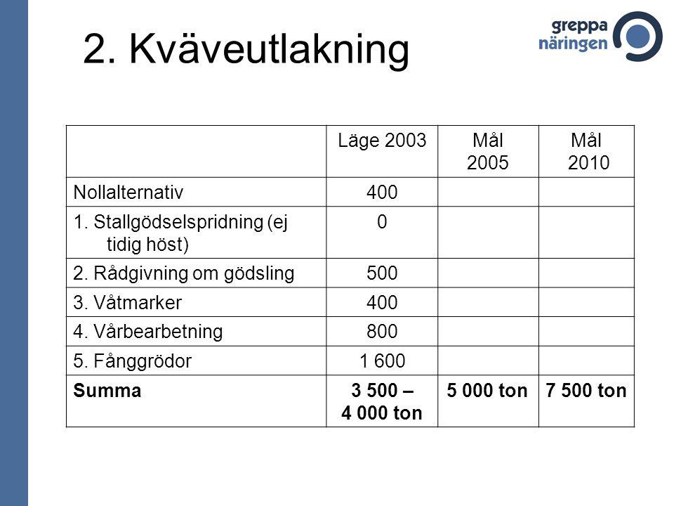 2. Kväveutlakning Läge 2003Mål 2005 Mål 2010 Nollalternativ400 1.