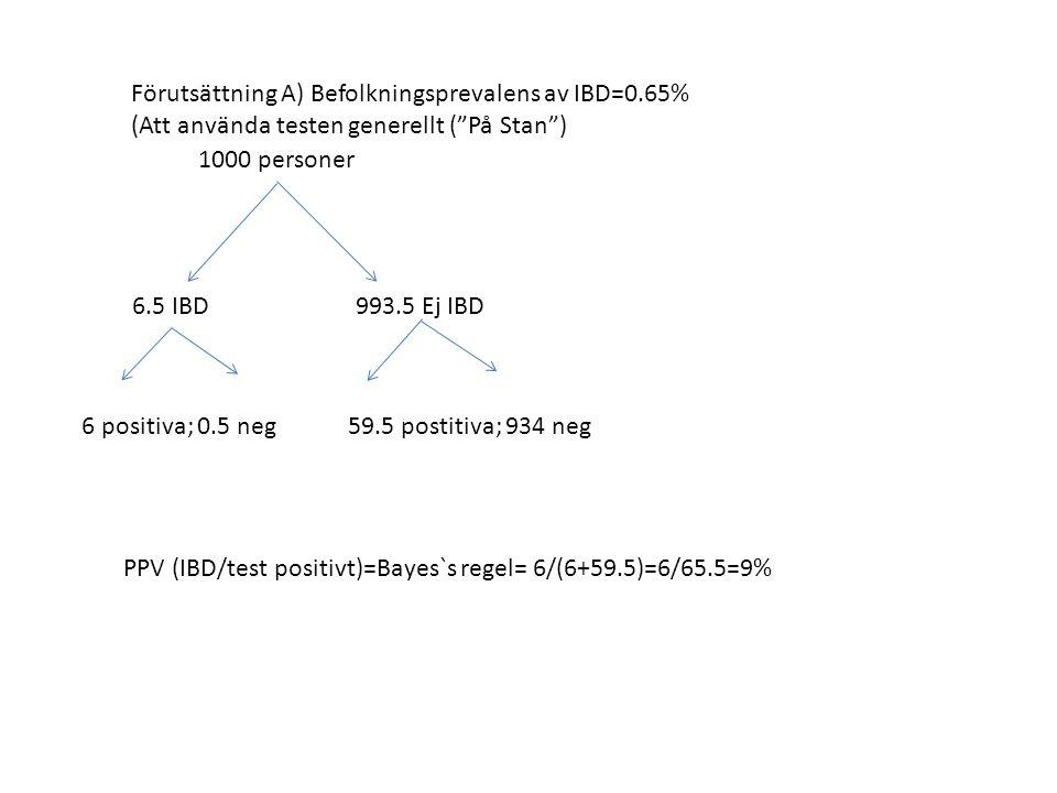 Förutsättning A) Befolkningsprevalens av IBD=0.65% (Att använda testen generellt ( På Stan ) 1000 personer 6.5 IBD 993.5 Ej IBD 6 positiva; 0.5 neg59.5 postitiva; 934 neg PPV (IBD/test positivt)=Bayes`s regel= 6/(6+59.5)=6/65.5=9%