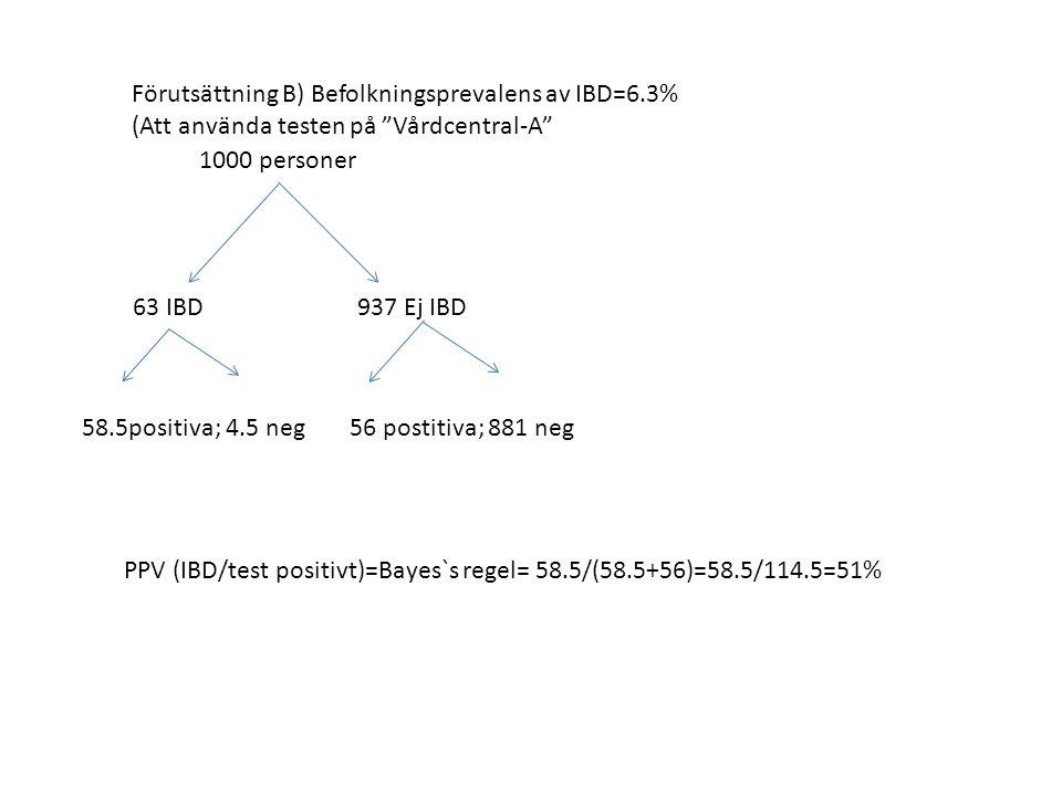 Förutsättning B) Befolkningsprevalens av IBD=6.3% (Att använda testen på Vårdcentral-A 1000 personer 63 IBD 937 Ej IBD 58.5positiva; 4.5 neg56 postitiva; 881 neg PPV (IBD/test positivt)=Bayes`s regel= 58.5/(58.5+56)=58.5/114.5=51%