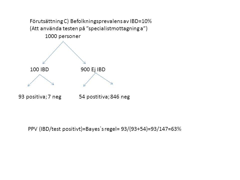 Förutsättning C) Befolkningsprevalens av IBD=10% (Att använda testen på specialistmottagning a ) 1000 personer 100 IBD 900 Ej IBD 93 positiva; 7 neg54 postitiva; 846 neg PPV (IBD/test positivt)=Bayes`s regel= 93/(93+54)=93/147=63%