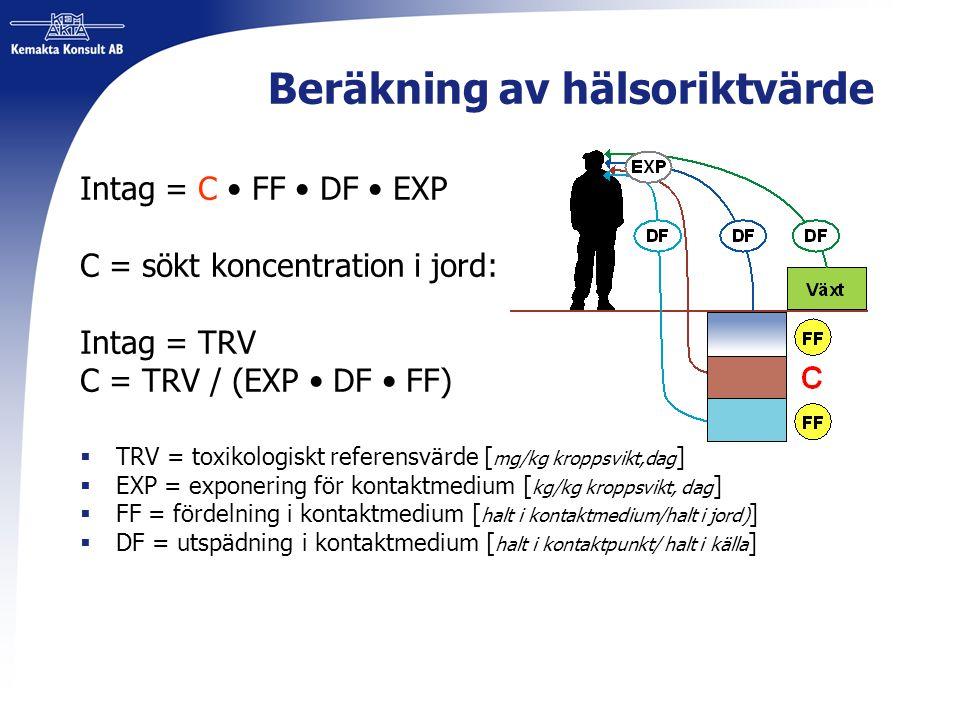 Beräkning av hälsoriktvärde Intag = C FF DF EXP C = sökt koncentration i jord: Intag = TRV C = TRV / (EXP DF FF)  TRV = toxikologiskt referensvärde [