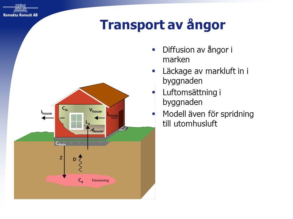 Transport av ångor  Diffusion av ångor i marken  Läckage av markluft in i byggnaden  Luftomsättning i byggnaden  Modell även för spridning till ut