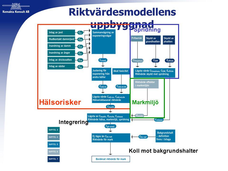 Riktvärdesmodellens uppbyggnad Hälsorisker Markmiljö Spridning Integrering Koll mot bakgrundshalter