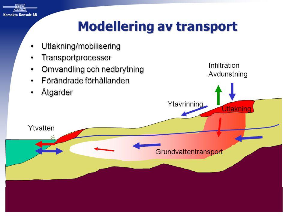 Modellering av transport Ytvatten Utbyte med ytvatten Grundvattenflöde Infiltration Avdunstning Ytavrinning Utlakning Utlakning/mobiliseringUtlakning/