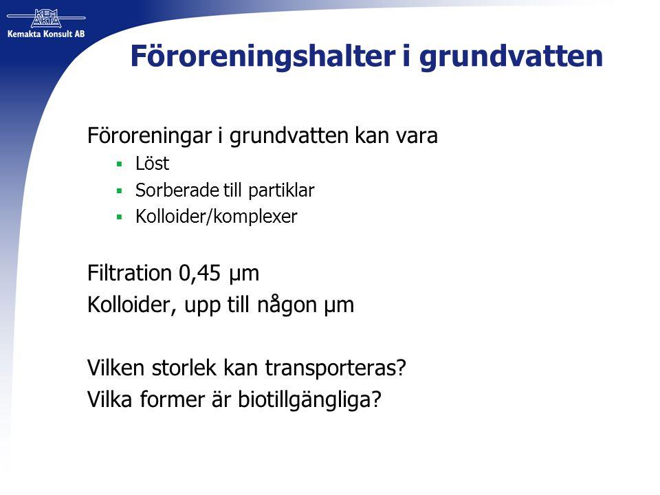 Föroreningshalter i grundvatten Föroreningar i grundvatten kan vara  Löst  Sorberade till partiklar  Kolloider/komplexer Filtration 0,45 µm Kolloid
