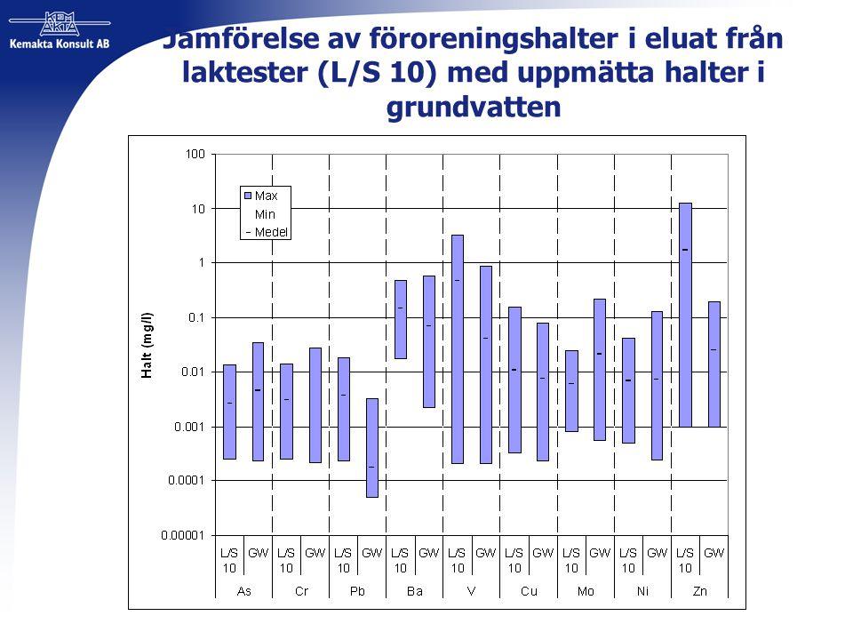 Jämförelse av föroreningshalter i eluat från laktester (L/S 10) med uppmätta halter i grundvatten