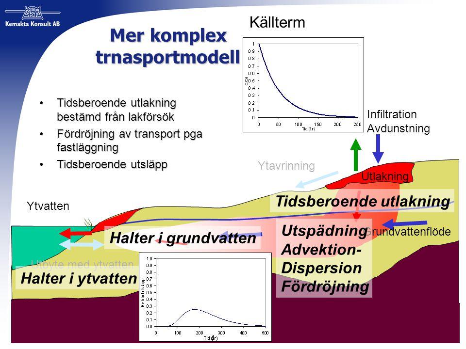 Mer komplex trnasportmodell Ytvatten Utbyte med ytvatten Grundvattenflöde Infiltration Avdunstning Ytavrinning Utlakning Utspädning Advektion- Dispers