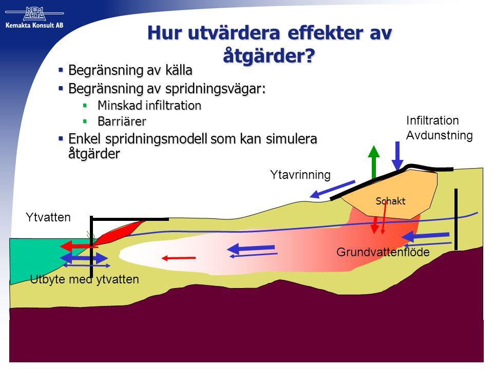 Hur utvärdera effekter av åtgärder?  Begränsning av källa  Begränsning av spridningsvägar:  Minskad infiltration  Barriärer  Enkel spridningsmode