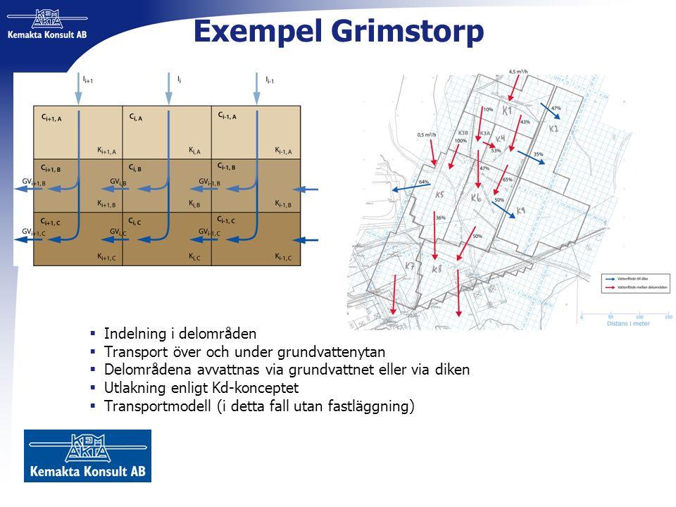 Exempel Grimstorp  Indelning i delområden  Transport över och under grundvattenytan  Delområdena avvattnas via grundvattnet eller via diken  Utlak