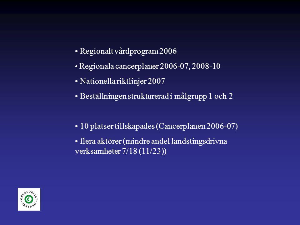 Regionalt vårdprogram 2006 Regionala cancerplaner 2006-07, 2008-10 Nationella riktlinjer 2007 Beställningen strukturerad i målgrupp 1 och 2 10 platser tillskapades (Cancerplanen 2006-07) flera aktörer (mindre andel landstingsdrivna verksamheter 7/18 (11/23))