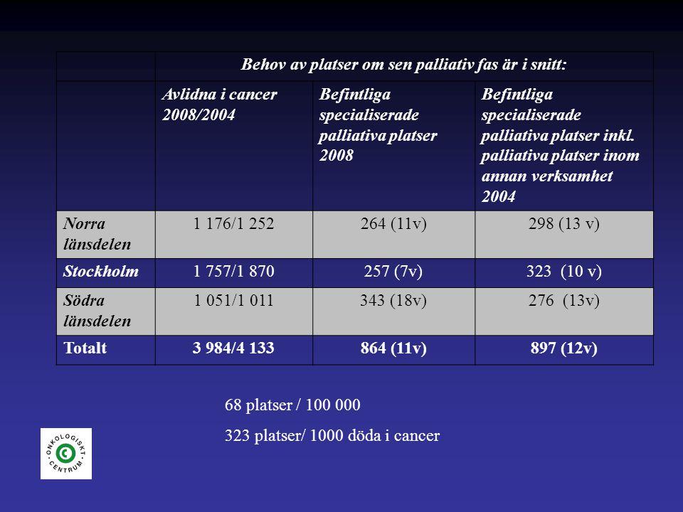 Behov av platser om sen palliativ fas är i snitt: Avlidna i cancer 2008/2004 Befintliga specialiserade palliativa platser 2008 Befintliga specialiserade palliativa platser inkl.