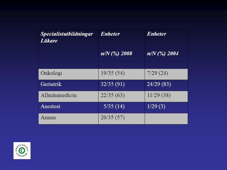 KvalitetsindikatorerEnheter 2008 n/N(%) Enheter 2004 n/N(%) Registrering i Svenska Palliativregistret (Socialstyr.) 31/35(89) Skattning av smärta (Socialstyr.)35/35 (100)23/29 (79) Tillgång till kontaktsjuksköterska el.