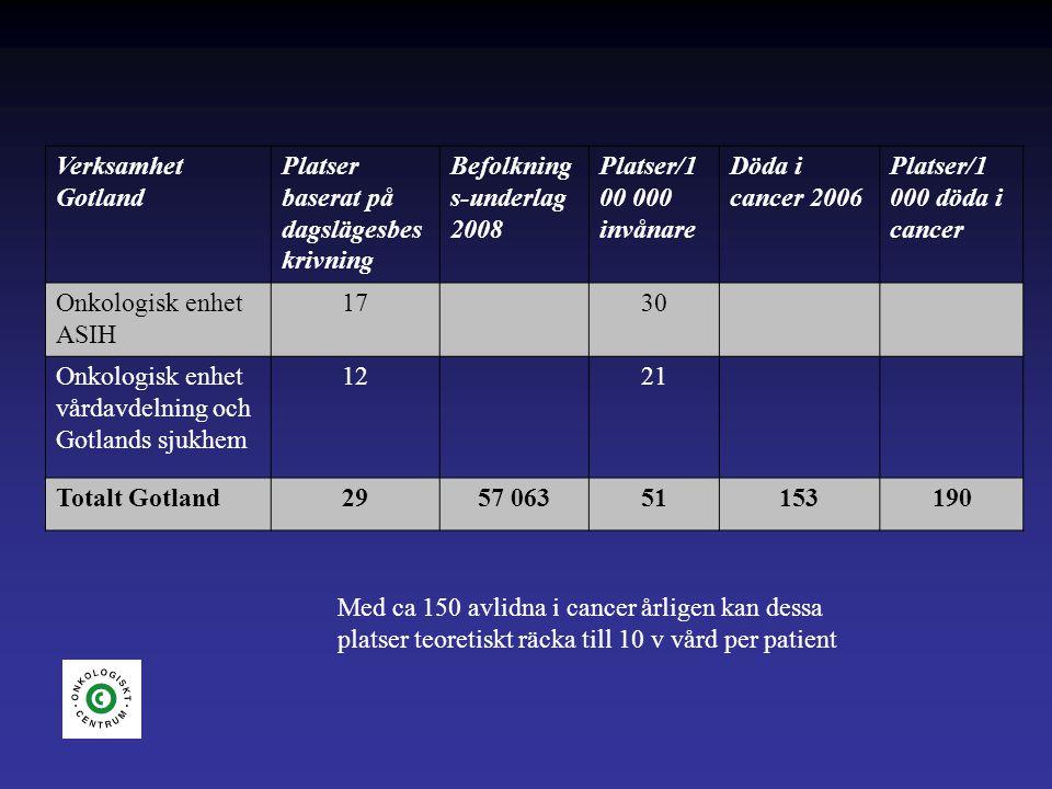 Verksamhet Gotland Platser baserat på dagslägesbes krivning Befolkning s-underlag 2008 Platser/1 00 000 invånare Döda i cancer 2006 Platser/1 000 döda i cancer Onkologisk enhet ASIH 17 30 Onkologisk enhet vårdavdelning och Gotlands sjukhem 12 21 Totalt Gotland2957 06351153190 Med ca 150 avlidna i cancer årligen kan dessa platser teoretiskt räcka till 10 v vård per patient