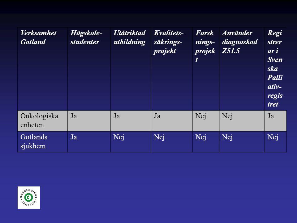 Verksamhet Gotland Högskole- studenter Utåtriktad utbildning Kvalitets- säkrings- projekt Forsk nings- projek t Använder diagnoskod Z51.5 Regi strer ar i Sven ska Palli ativ- regis tret Onkologiska enheten Ja Nej Ja Gotlands sjukhem JaNej