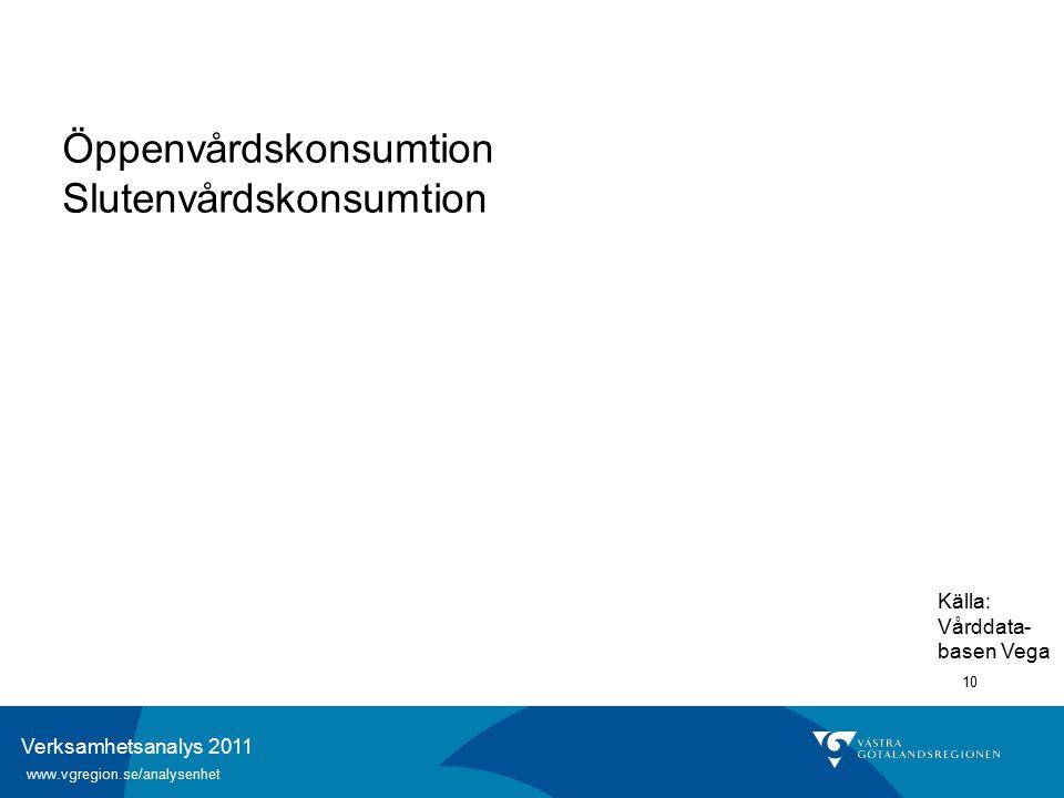Verksamhetsanalys 2011 www.vgregion.se/analysenhet 10 Öppenvårdskonsumtion Slutenvårdskonsumtion Källa: Vårddata- basen Vega