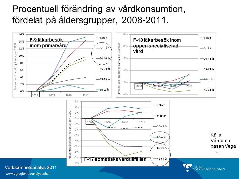 Verksamhetsanalys 2011 www.vgregion.se/analysenhet 11 Procentuell förändring av vårdkonsumtion, fördelat på åldersgrupper, 2008-2011.
