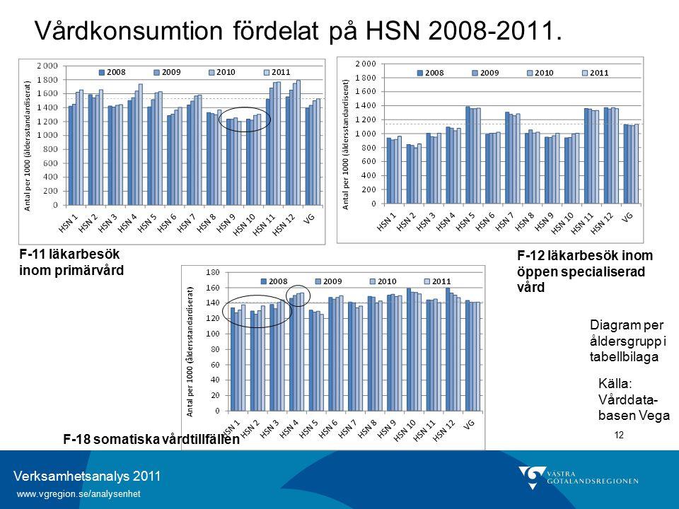 Verksamhetsanalys 2011 www.vgregion.se/analysenhet 12 Vårdkonsumtion fördelat på HSN 2008-2011.