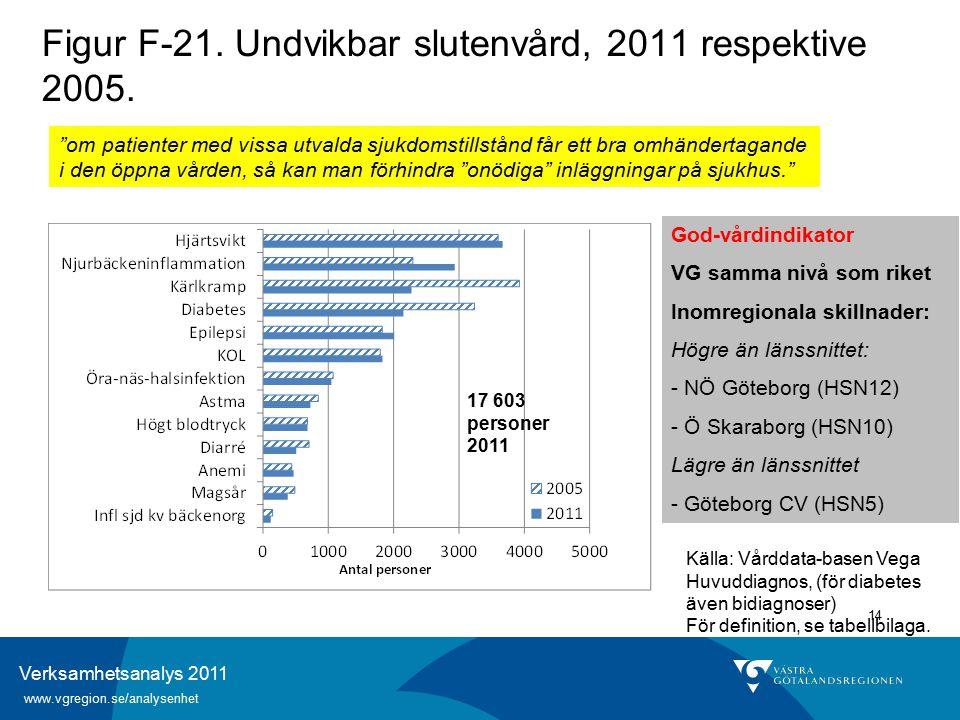 Verksamhetsanalys 2011 www.vgregion.se/analysenhet 14 Figur F-21.