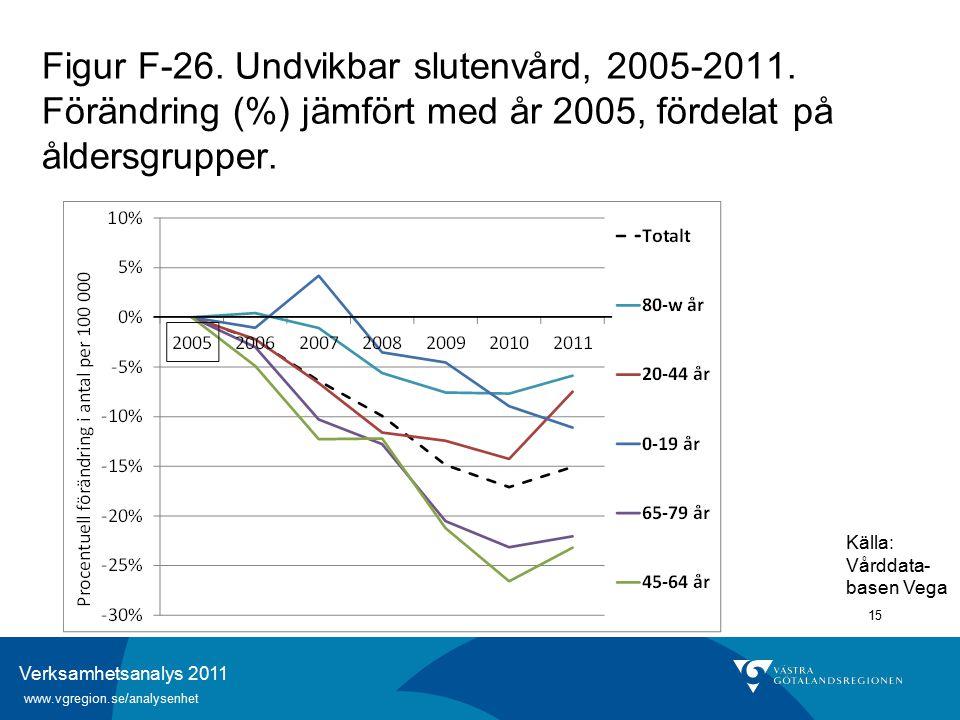 Verksamhetsanalys 2011 www.vgregion.se/analysenhet 15 Figur F-26.