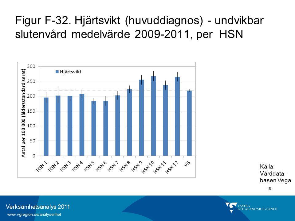Verksamhetsanalys 2011 www.vgregion.se/analysenhet 18 Figur F-32.