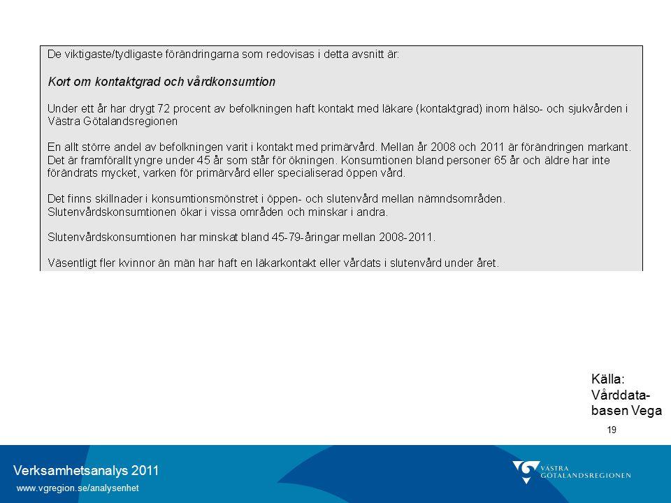 Verksamhetsanalys 2011 www.vgregion.se/analysenhet 19 Källa: Vårddata- basen Vega