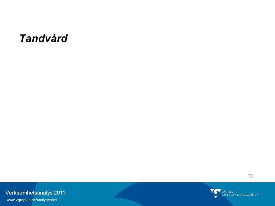 Verksamhetsanalys 2011 www.vgregion.se/analysenhet 30 Tandvård