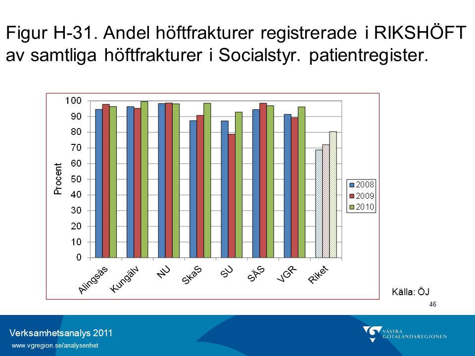 Verksamhetsanalys 2011 www.vgregion.se/analysenhet 46 Figur H-31.