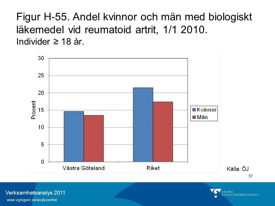 Verksamhetsanalys 2011 www.vgregion.se/analysenhet 57 Källa: ÖJ Figur H-55.