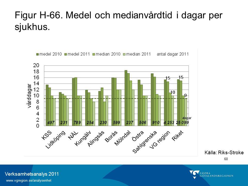 Verksamhetsanalys 2011 www.vgregion.se/analysenhet 60 Källa: Riks-Stroke Figur H-66.