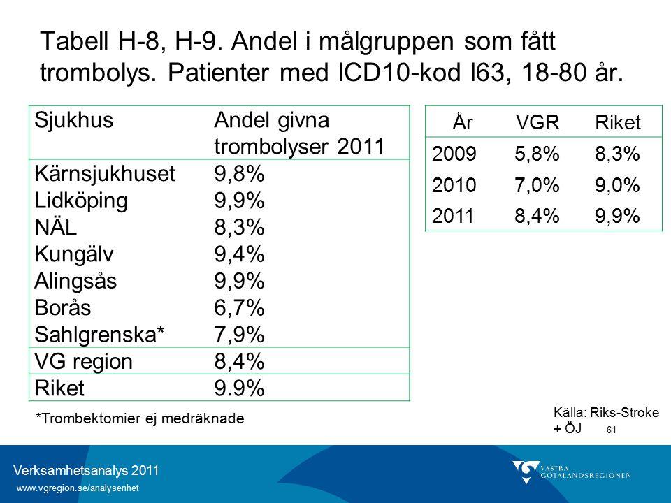 Verksamhetsanalys 2011 www.vgregion.se/analysenhet 61 Källa: Riks-Stroke + ÖJ Tabell H-8, H-9.