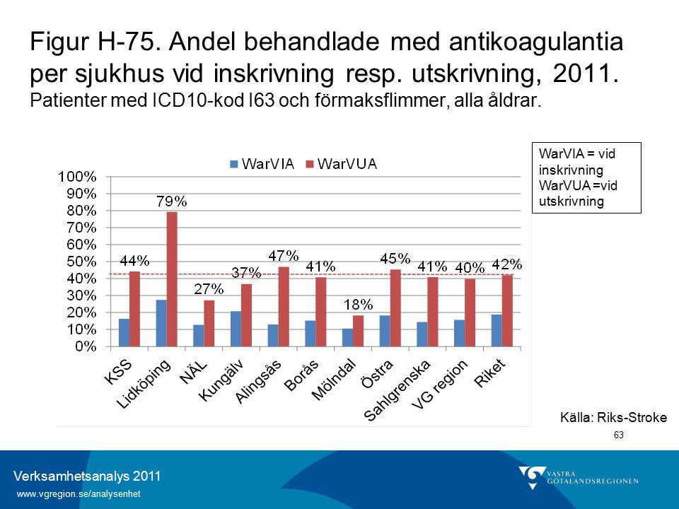 Verksamhetsanalys 2011 www.vgregion.se/analysenhet 63 Källa: Riks-Stroke Figur H-75.