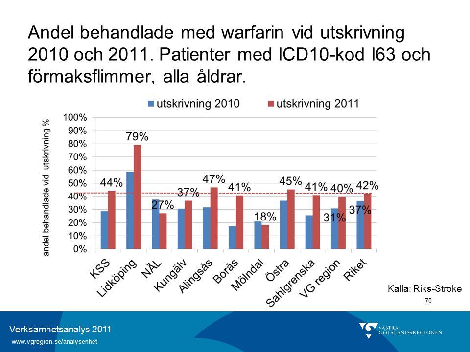 Verksamhetsanalys 2011 www.vgregion.se/analysenhet 70 Andel behandlade med warfarin vid utskrivning 2010 och 2011.