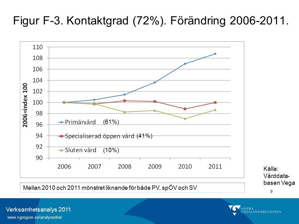 Verksamhetsanalys 2011 www.vgregion.se/analysenhet 40 Figur H-14.