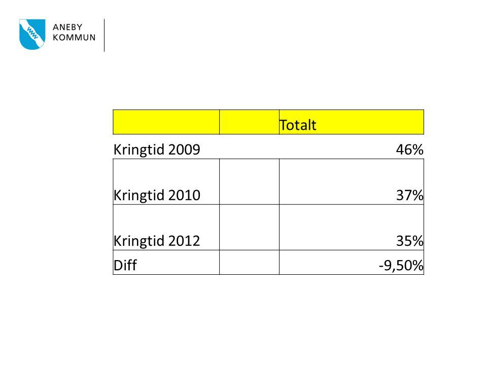 Totalt Kringtid 200946% Kringtid 2010 37% Kringtid 2012 35% Diff -9,50%
