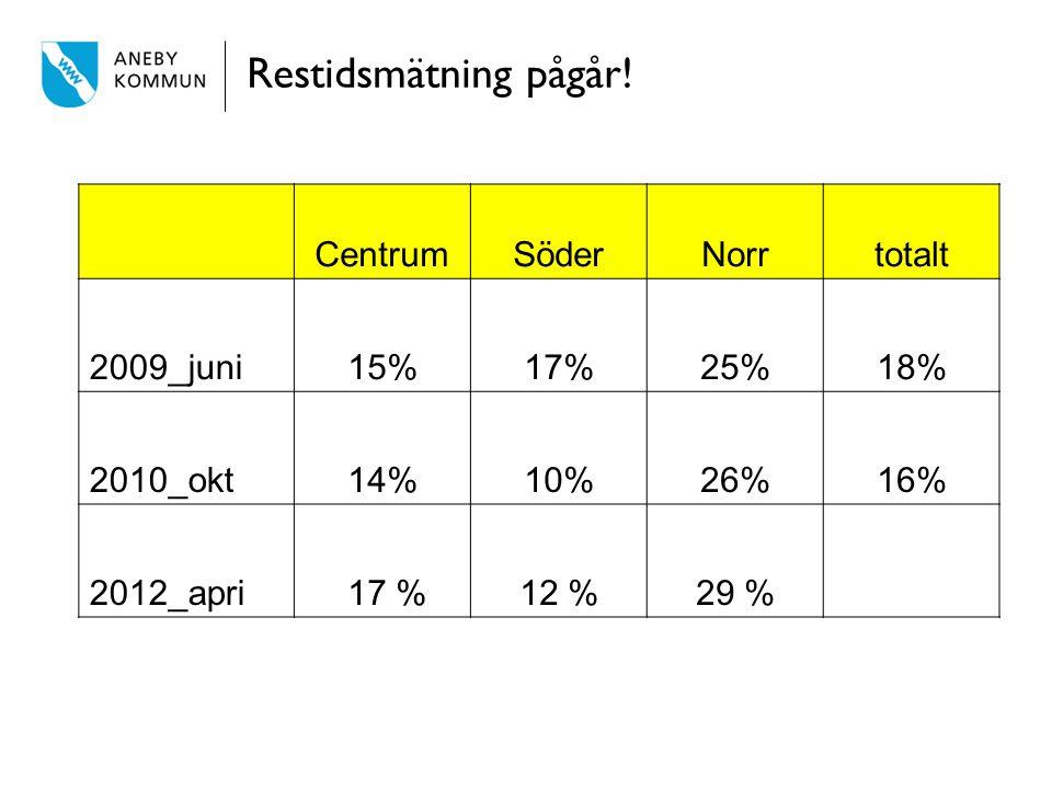 Restidsmätning pågår! CentrumSöderNorrtotalt 2009_juni15%17%25%18% 2010_okt14%10%26%16% 2012_apri 17 %12 %29 %