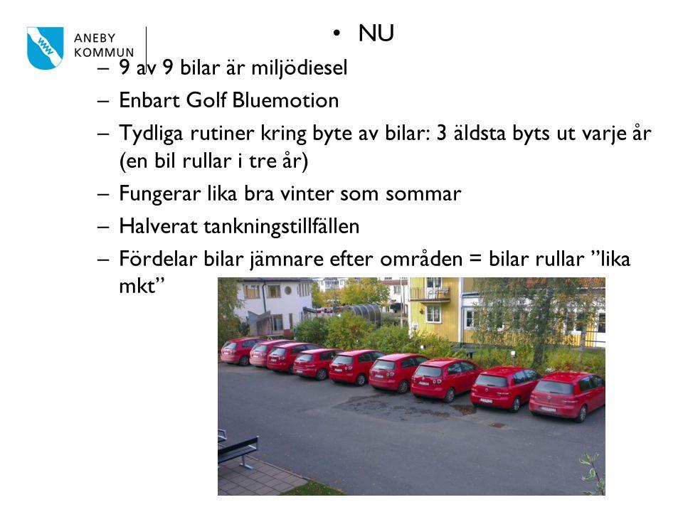 NU –9 av 9 bilar är miljödiesel –Enbart Golf Bluemotion –Tydliga rutiner kring byte av bilar: 3 äldsta byts ut varje år (en bil rullar i tre år) –Fung