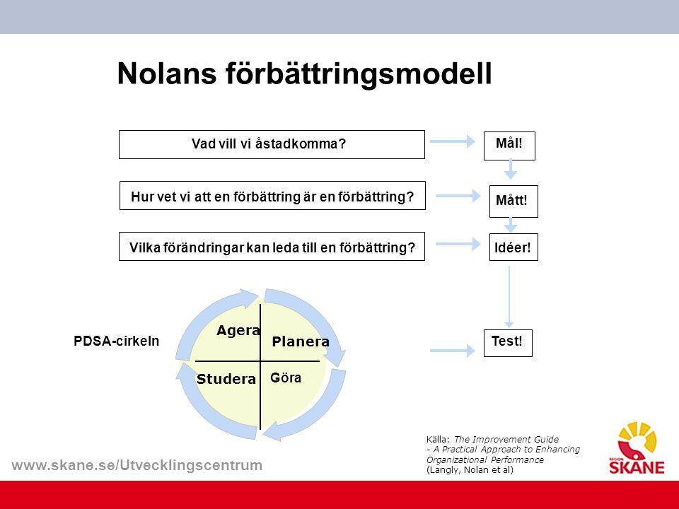 www.skane.se/Utvecklingscentrum Nolans förbättringsmodell Vad vill vi åstadkomma? Hur vet vi att en förbättring är en förbättring?Vilka förändringar k