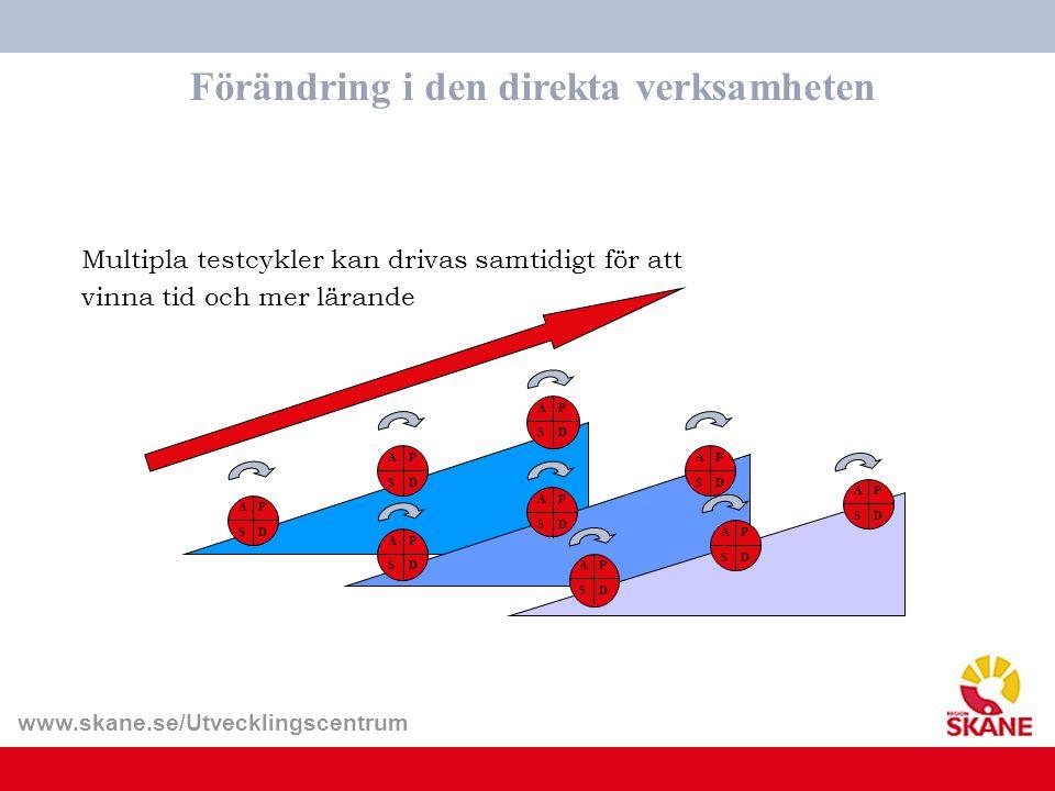 www.skane.se/Utvecklingscentrum Förändring i den direkta verksamheten Multipla testcykler kan drivas samtidigt för att vinna tid och mer lärande A S D
