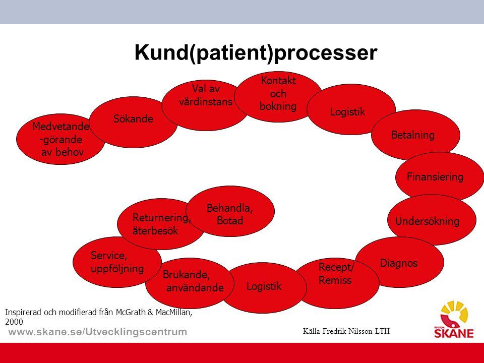 www.skane.se/Utvecklingscentrum Kund(patient)processer Inspirerad och modifierad från McGrath & MacMillan, 2000 Medvetande -görande av behov Sökande V