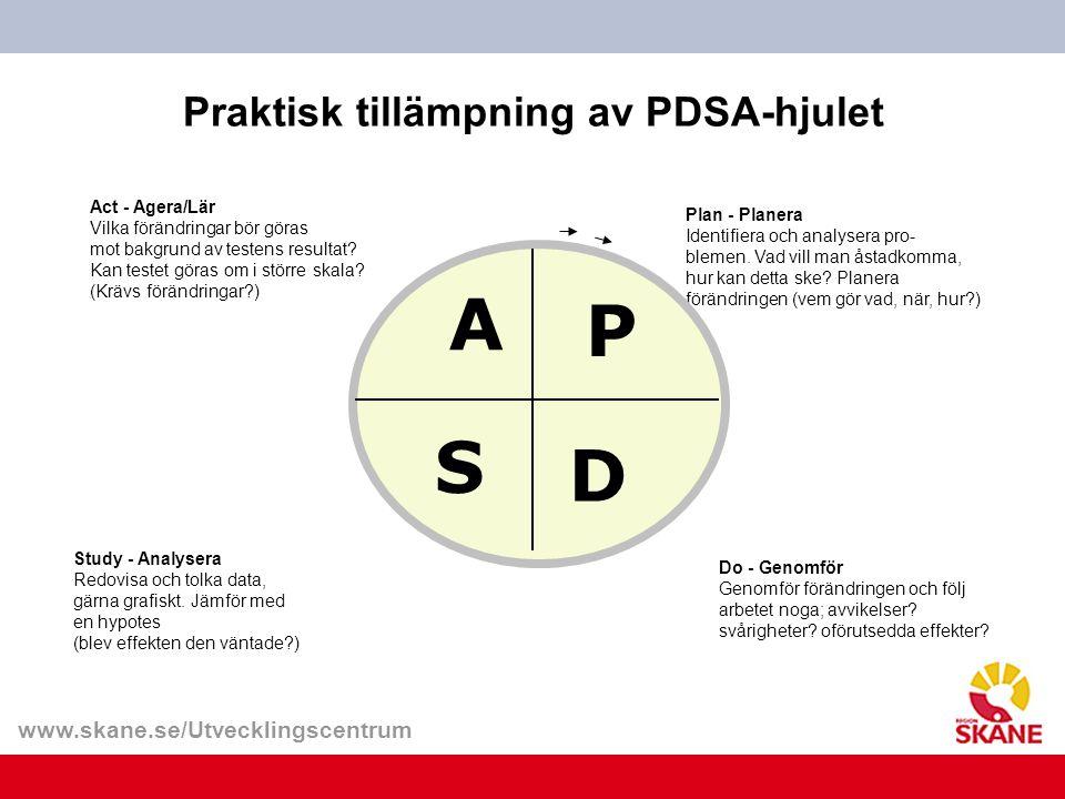 www.skane.se/Utvecklingscentrum Praktisk tillämpning av PDSA-hjulet Act - Agera/Lär Vilka förändringar bör göras mot bakgrund av testens resultat? Kan