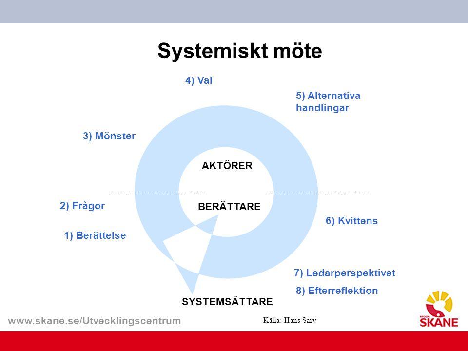 www.skane.se/Utvecklingscentrum Systemiskt möte Källa: Hans Sarv 3) Mönster 2) Frågor 4) Val 5) Alternativa handlingar 6) Kvittens SYSTEMSÄTTARE 8) Ef