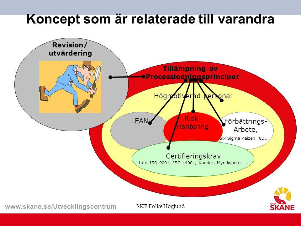 www.skane.se/Utvecklingscentrum Tillämpning av Processledningsprinciper Förbättrings- Arbete, Six Sigma,Kaizen, 8D,… LEAN Koncept som är relaterade ti