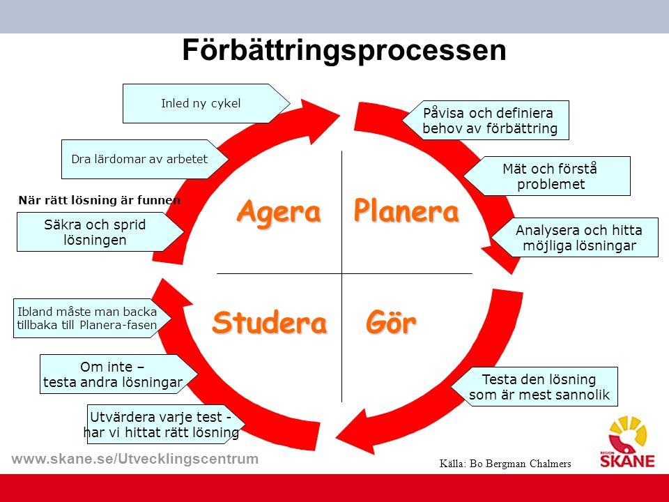 www.skane.se/Utvecklingscentrum Planera GörStudera Agera Förbättringsprocessen Påvisa och definiera behov av förbättring Mät och förstå problemet Anal