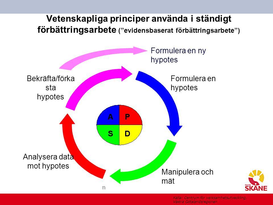 """www.skane.se/Utvecklingscentrum Vetenskapliga principer använda i ständigt förbättringsarbete (""""evidensbaserat förbättringsarbete"""") Formulera en hypot"""