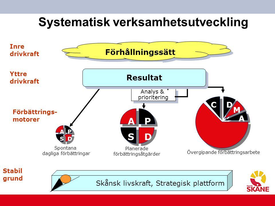 www.skane.se/Utvecklingscentrum Systematisk verksamhetsutveckling I Förhållningssätt Inre drivkraft Förbättrings- motorer Analys & prioritering Analys